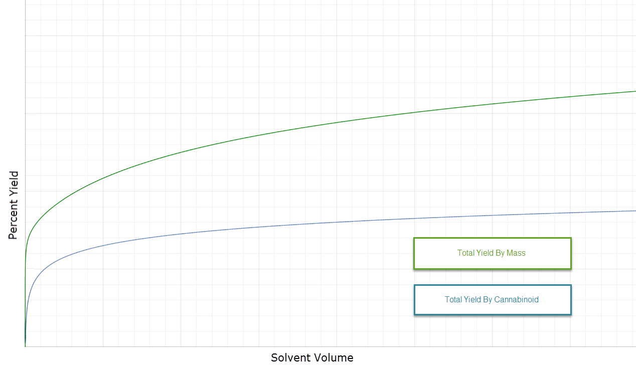 Graph of solvent quantity vs yield
