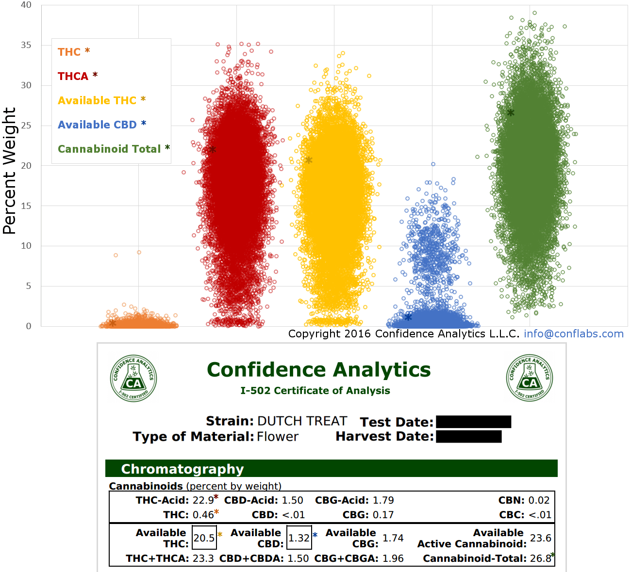 cannabinoid total compared to individual cannabinoids confidence